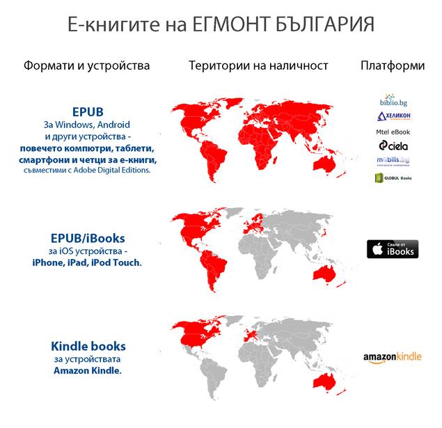 Е-книгите на ЕГМОНТ БЪЛГАРИЯ