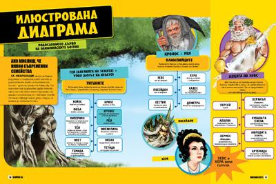 Всичко за митологията